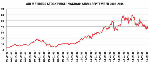 """Air Methods' stock price rose steadily in the years following 2002 changes to Medicare reimbursement, but has recently started to fall, reflecting investors' anxiety that the company's pricing power has ebbed or that commercial payors are starting to push back. ShareholderVoce Capital has agitated for a sale of the company to private investors, stating, """"While we continue to believe that Air Methods is a greatbusiness, it has become a rather crummy stock."""" Source: NASDAQ"""