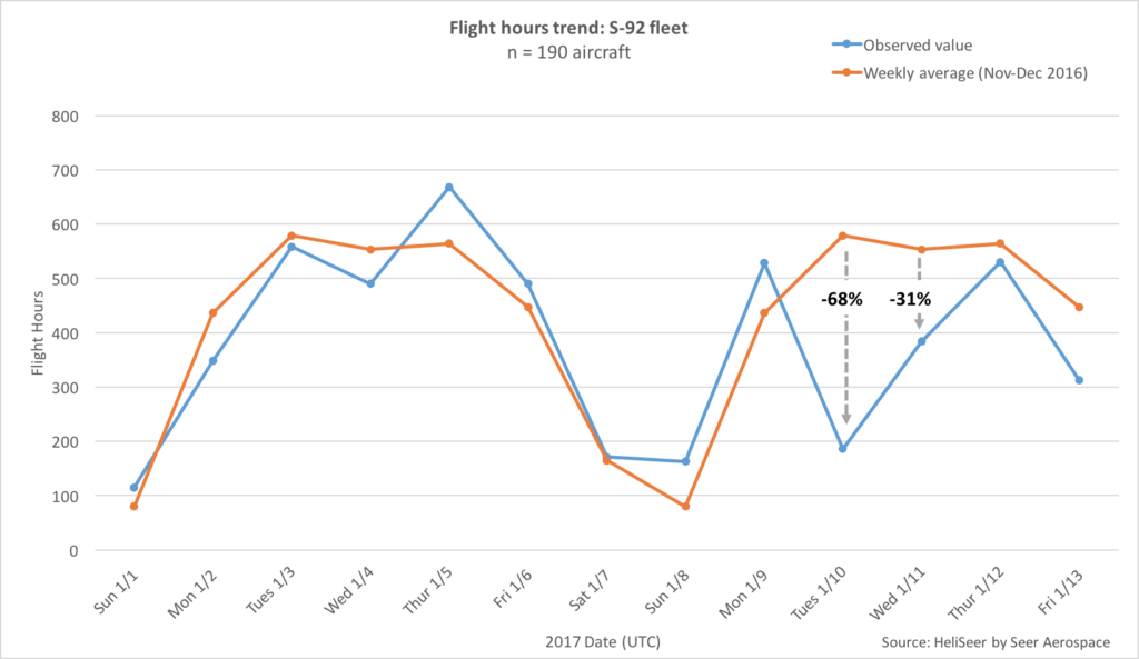 Data provided by Seer Aerospace shows the drop in S-92 flight hours on Jan. 10 compared to normal Tuesday flight activity.
