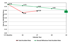 The above graph shows the U.S. helicopter fatal accident rate versus the goal.