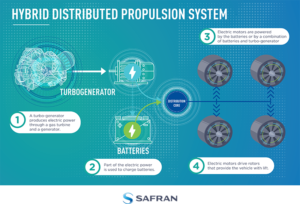 Safran shared this infographic explaining the hybrid electric distributed propulsion system when it completed the first ground run of its new test rig in July 2018. Safran Image
