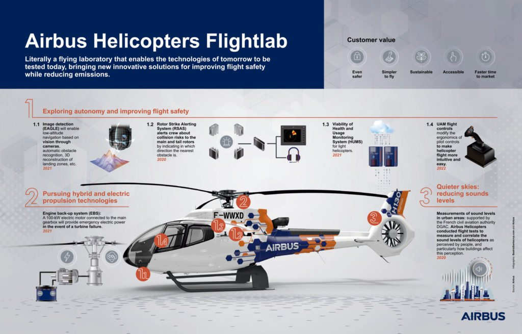 Some of the new technology that will be developed and/or matured on Flightlab. Airbus Image